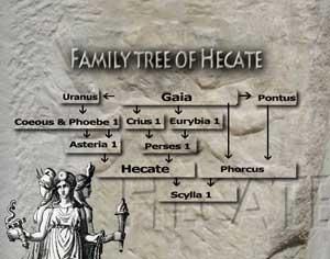 family tree of goddess' and gods   Amara